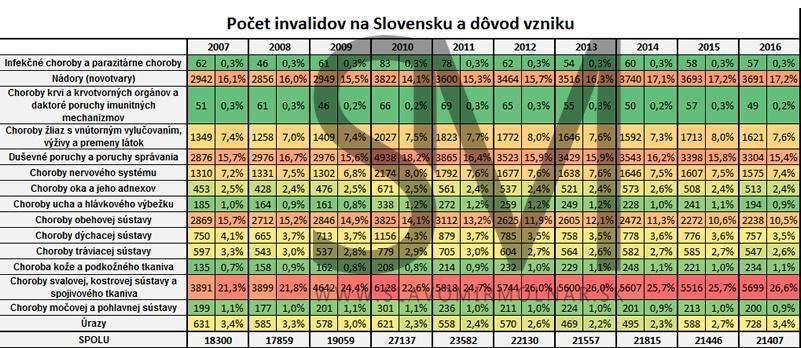 životné poistenie - invalidita na Slovensku